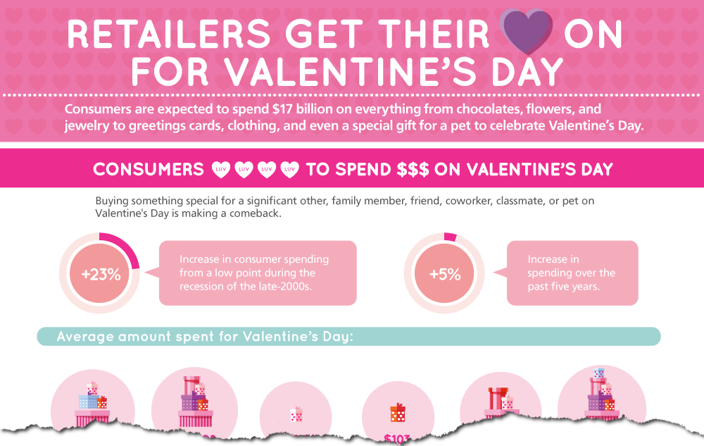 Valentinesday infographic