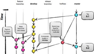 Git versioning strategy