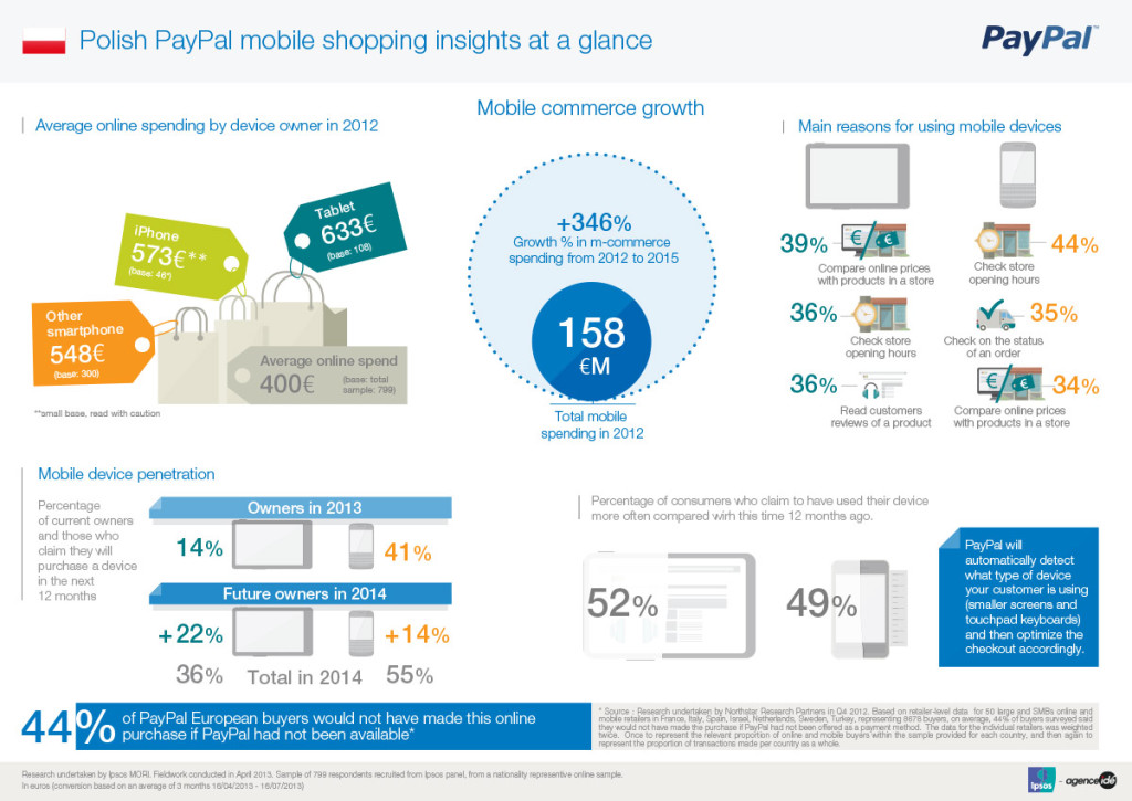 PAYPAL-INSIGHTS-MOBILE-AT-A-GLANCE