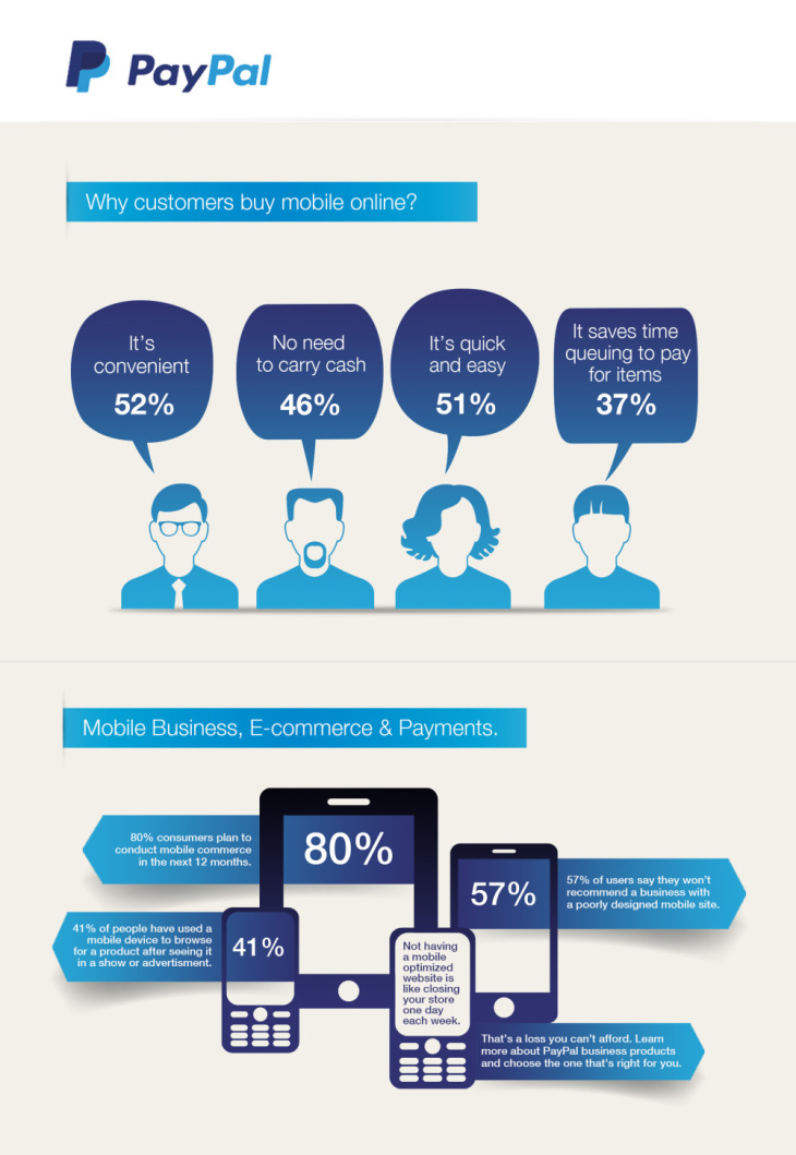 Cross Border and Mobile Commerce Infographic