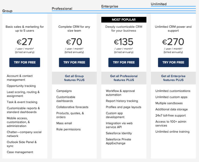 salesforce pricing page