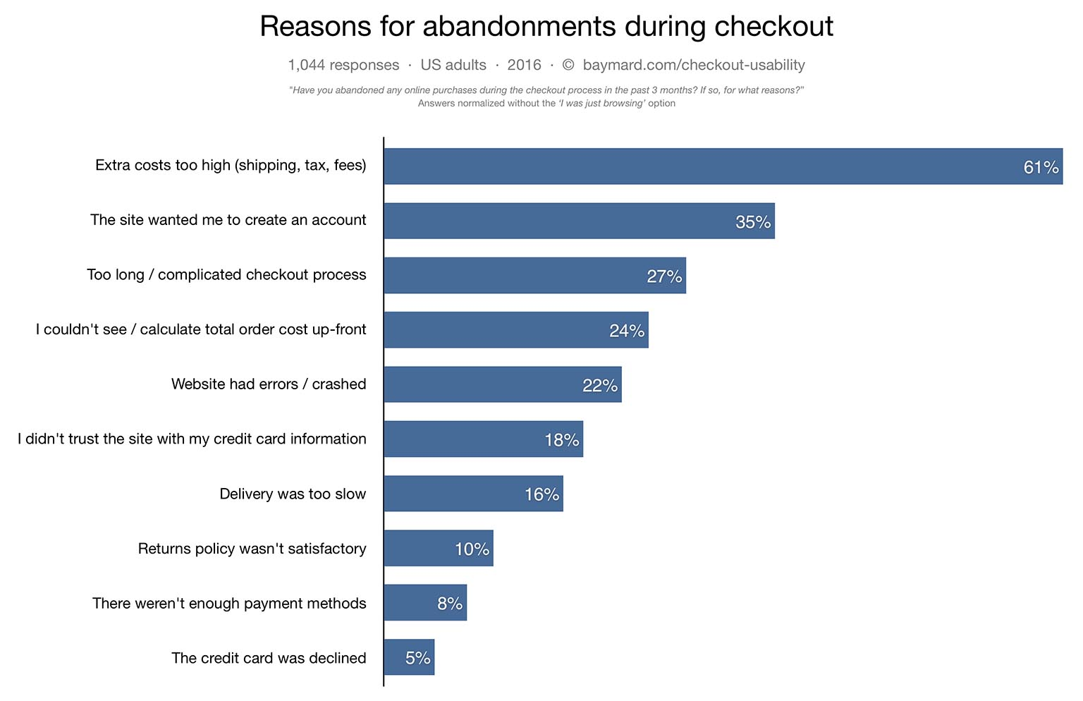 Reasons of abandonments during checkout